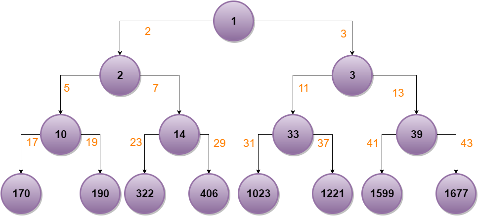 "A ""Primes Ancestor Tree"" spread over an infinite binary tree. In orange, you can see the sequential n-th prime number that multiplies the parent label to compute the child label."