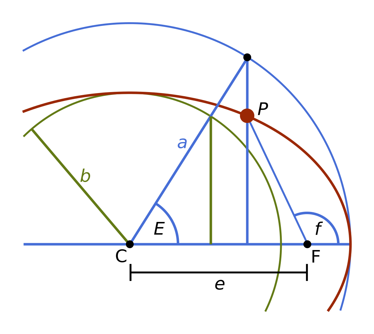 A diagram showing the basic measures for an object P on an elliptic orbit around another object in F [source].