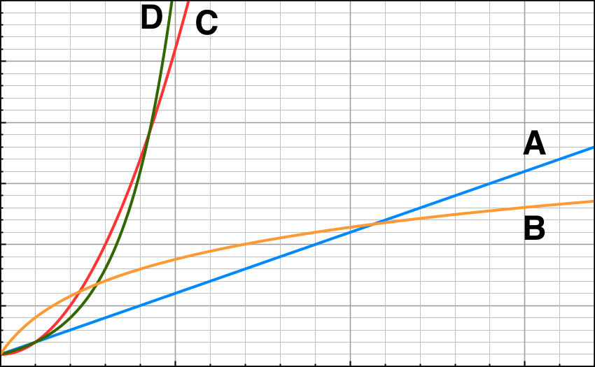 Example of progression curves: Linear (blue, A), logarithmic (orange, B), quadratic (red, C) and exponential (green, D).