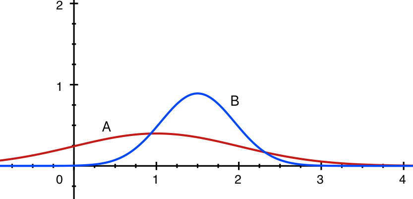 In this example player A is expected to be less skilled than B (the bell maximum point comes before the max of B's curve; at the same time the skill level of A is more uncertain (the bell is much wider than B's)