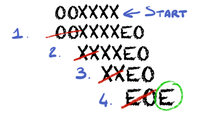 How the 2-tag system compute an even number. 1) The first character is O, so we wrtie EO at the end and we delete the frist 2 chars. 2) Now the first character is X, so we write nothing and we delete the first 2 characters. 3) Again, the first character is X. 4) First character is E, so we write E and we delete the first two characters. Now only E remains, so the number is even.