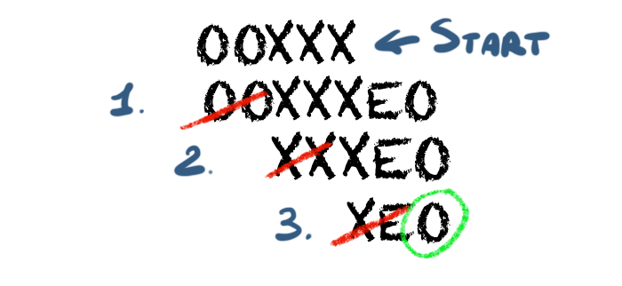 How the 2-tag system compute an even number. This is the same exact procedure of Figure 2. However, this time the machine will end with O, so the number is odd. The reason why this work is intuitive.