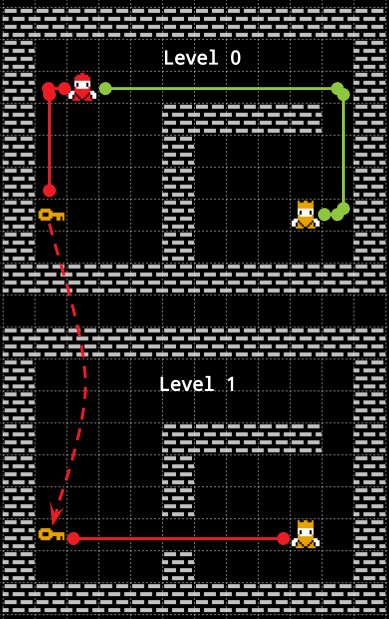 "The same example as before. however, this time we use the item-level representation. As you can see there are no more doors and the keys act like a ""portal"" between levels."