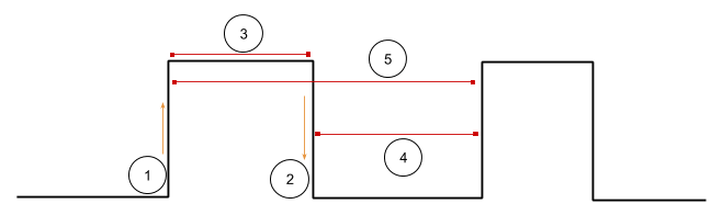 Graphical representation of a button state measurements. We can easily identify (1) press, (2) release, (3) hold, (4) idle and (5) rhythm.