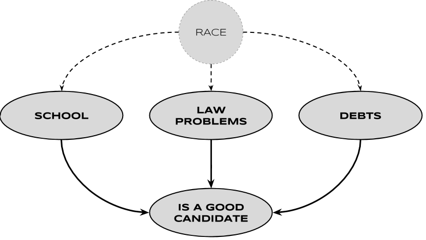 "This is the causality diagram for the ""job candidate"" example. The three sampling variables ""School"", ""Law Problems"" and ""Debts"" are not independent variables. The hidden variable ""Race"" is a common cause for all of them. This has huge implications on the fairness of the model."
