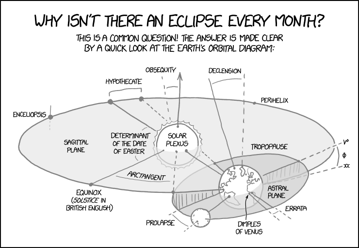 Orbital Diagram for an earth-like object by XKCD.