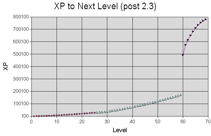 GameDesign Math: RPG Level-based Progression • Davide Aversa