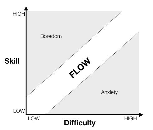 Flow is the core concept of game design. You need to keep your player in the flow balancing difficulty. Levels and experience point are a great way to do this (sometime, a lazy way)